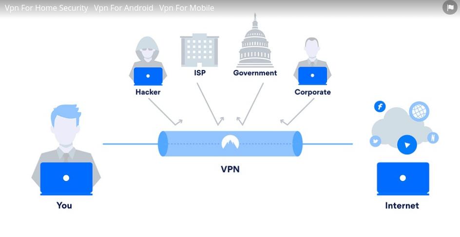 Nord VPN šifrovanie
