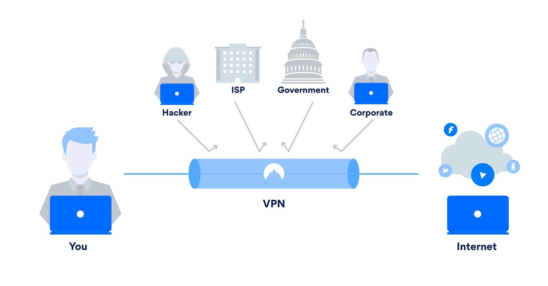 VPN - Ochrana súkromia